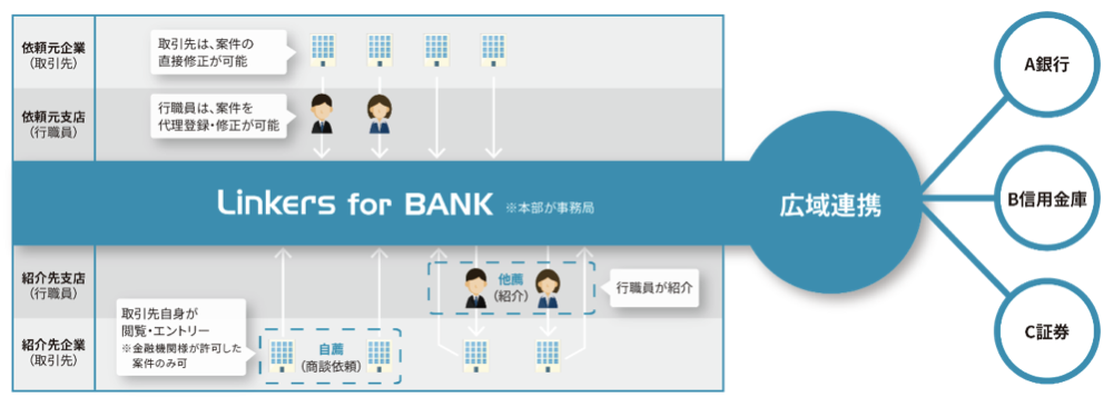 「FIT2020 online」に出展、群馬銀行・北海道銀行を講師に招きセミナーを開催