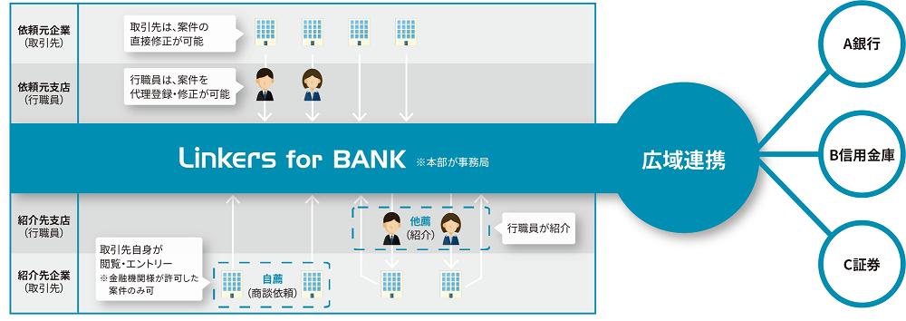 金融総合専門紙『ニッキン』に弊社金融機関向けマッチングシステム「Linkers for BANK」に関連する記事が掲載されました
