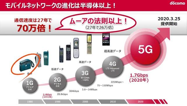 モバイルネットワークの進化