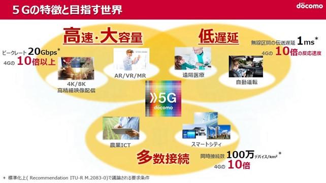 5Gの特徴と目指す世界