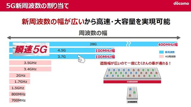 5G新周波数の割り当て