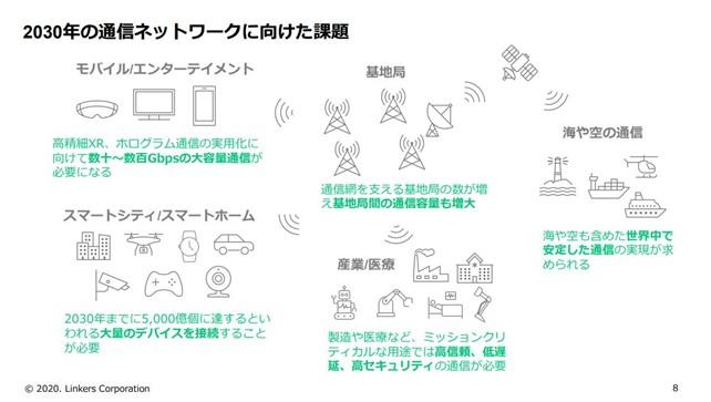 2030年の通信ネットワークに向けた課題