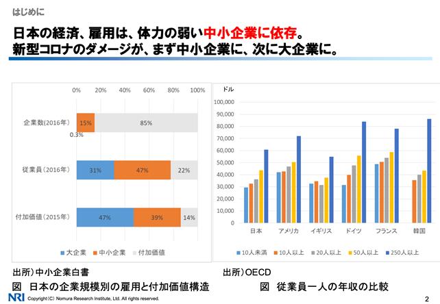 日本の経済、雇用の現状