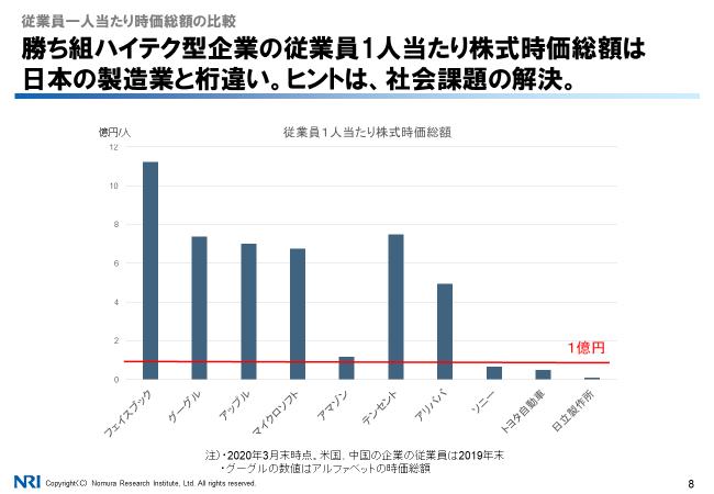 従業員1人当たり時価総額の比較