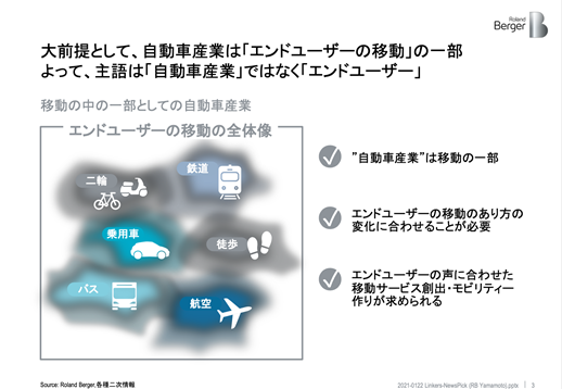 移動の中の一部としての自動車産業