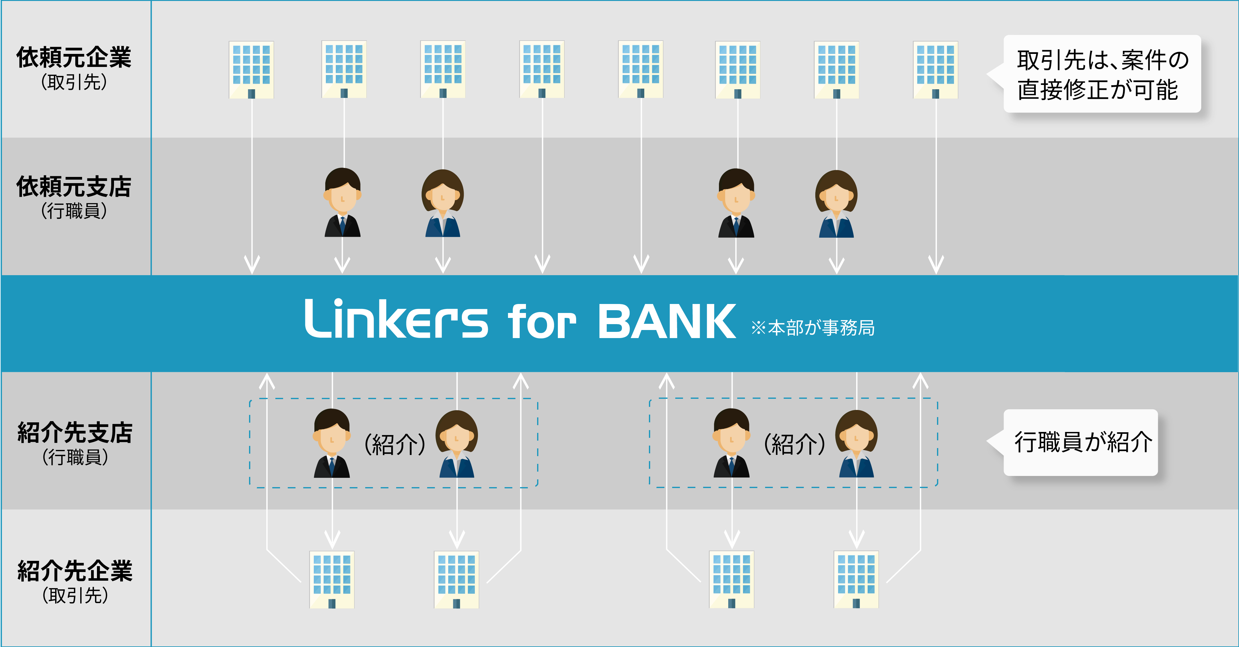Linkers for BANK