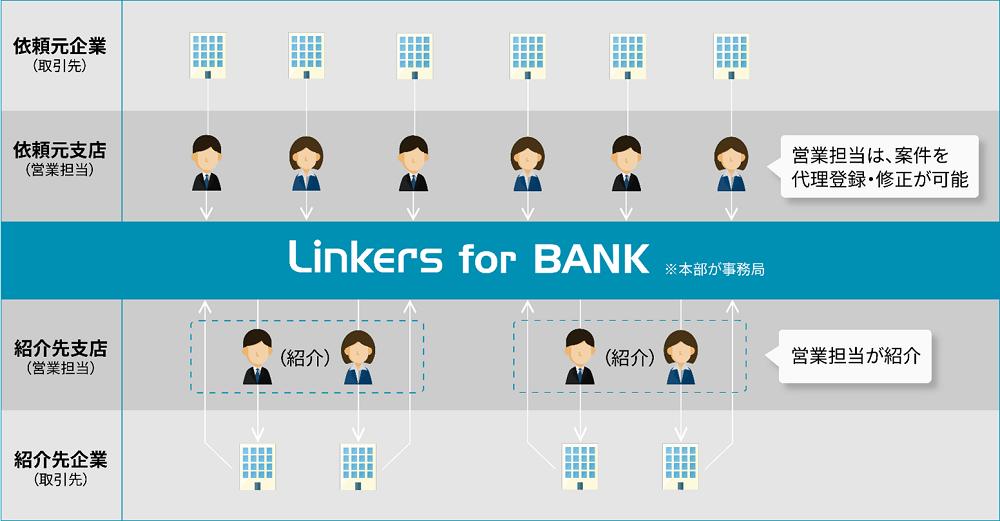 金融機関向けマッチングシステム 「 Linkers for BANK 」が東北地方で初となる福島銀行へ導入決定