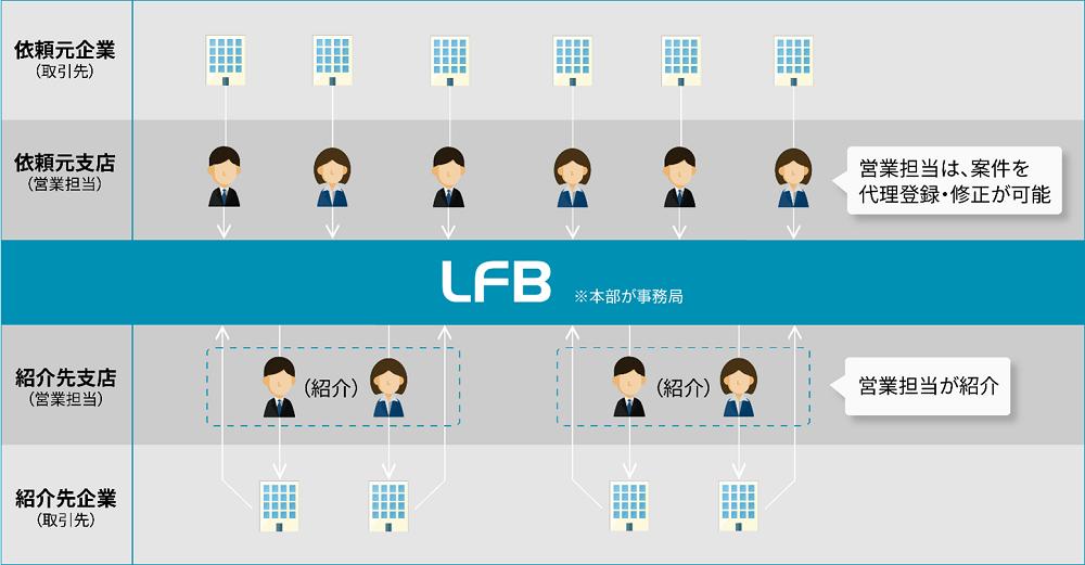 『 FIT2021 』に金融機関向けビジネスマッチングシステム 「 LFB( Linkers for BANK )」を出展